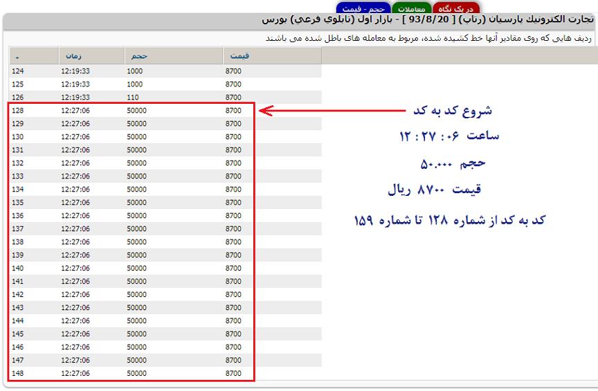 روانشناسی بازار بورس و شناسایی کد به کد و بلوکی در بازار-16