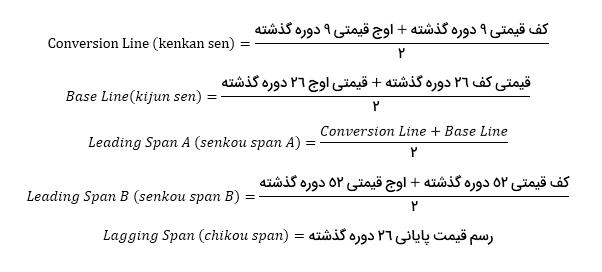 آموزش ابر ایچیموکو در تحلیل تکنیکال - فرمول