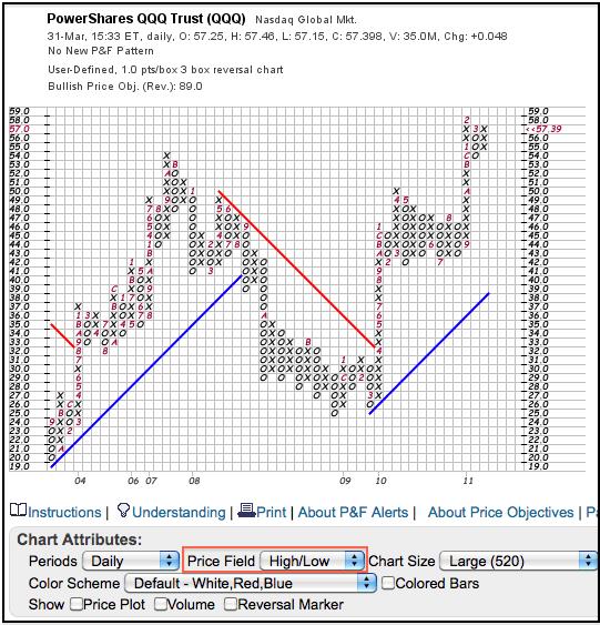 آموزش نمودارهای نقطه و شکل در تحلیل تکنیکال - 3